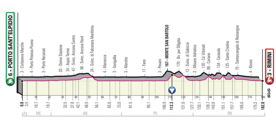 Giro 2020 stage 11