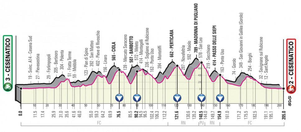 Giro 2020 stage 12
